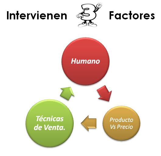 ventas 3 factores